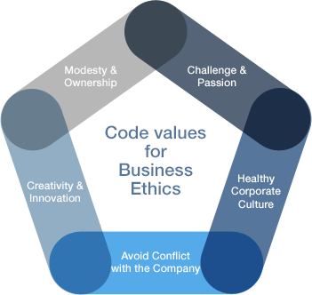 code of business ethics pdf