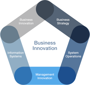 Business Innovation