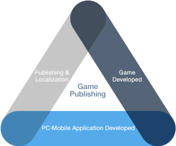 Game Publishing